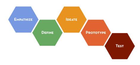 Design-thinking-stanfor´d